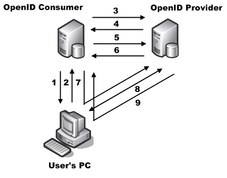 Tin Isles: How Does OpenID Work?
